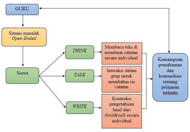 Metode Kolaborasi Literature Review << Metode Penelitian A Yuliatmoko Desember 2014