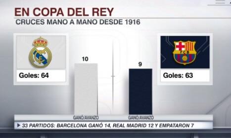 Estadisticas Madrid Barça Copa del Rey