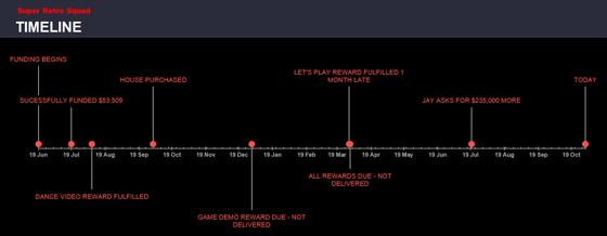 Timeline for Exploding Rabbit's Super Retro Squad
