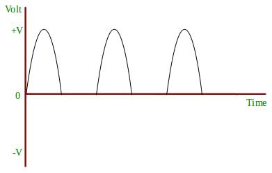 Halfwave rectifier circuit | ElectroStudy
