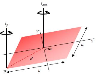 Ejes que son paralelos que pasan por el punto p y el centro de masa cm
