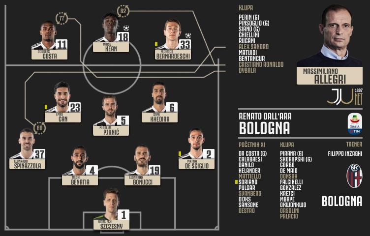 Coppa Italia 2018/19 / 1/8 finala / Bologna - Juventus 0:2 (0:1)