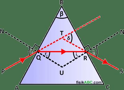 cara menentukan rumus sudut pembias prisma dan sudut deviasi pada peristiwa pembiasan cahaya dalam prisma