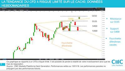 Investir sur la bourse française avec l'analyse technique #cac40 [14/01/18]