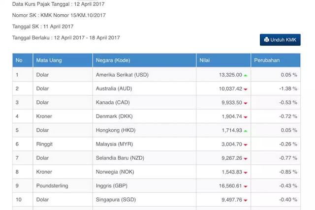 Data kurs pajak terbaru 12 18 April 2017