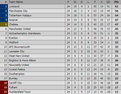 Klasemen Liga Inggris Pekan 24