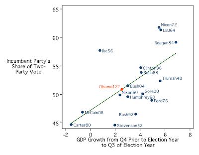 Obama+gdp+projection