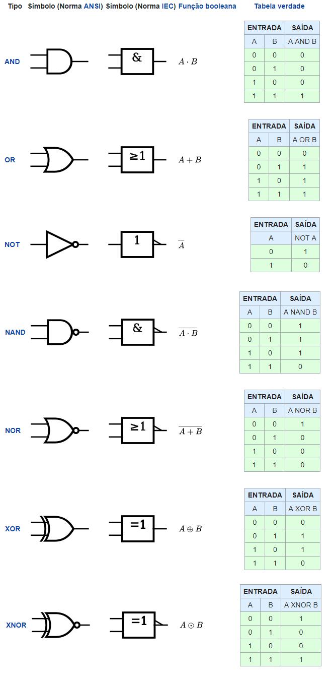 portas lógicas - https://pt.wikipedia.org/wiki/Porta_lógica