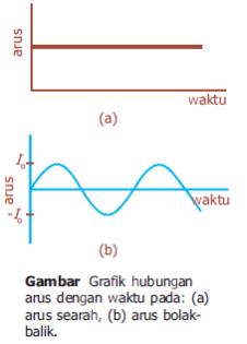 Arus Bolak Balik Alternating Current