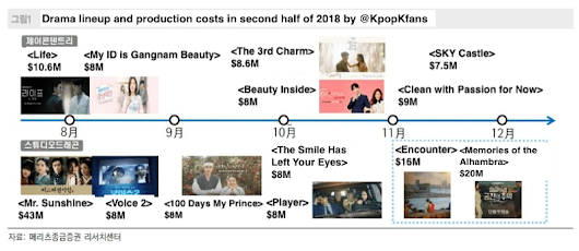 Comparison between production costs of SKY Castle and other dramas