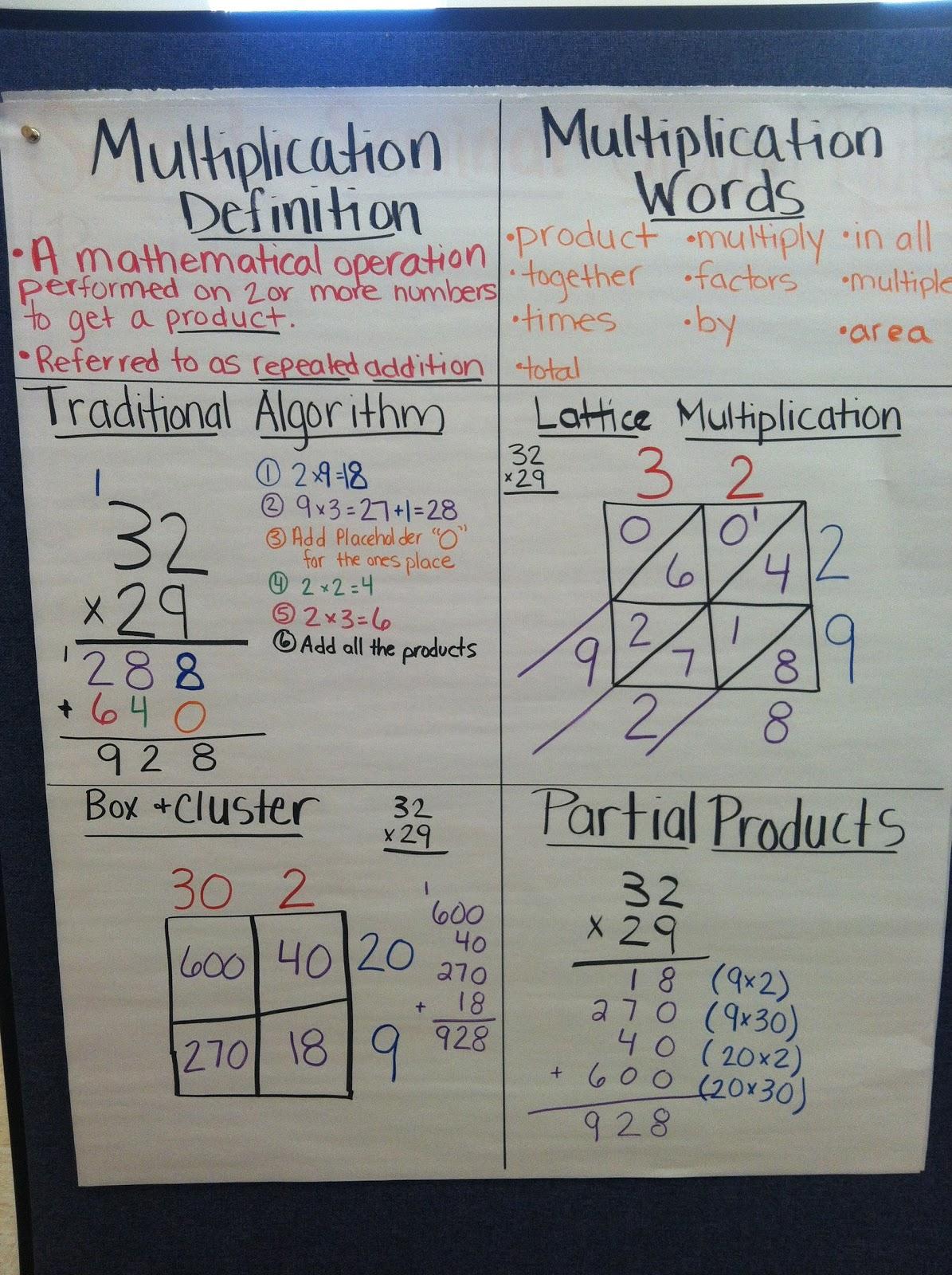 Multiplication Chart Multiplication And Hundreds Chart On