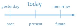 İngilizce tense'lerin grafiksel görüntüsü