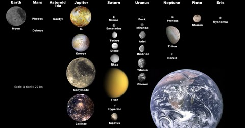 Satellites of the Planets |GeneralStudiesManual