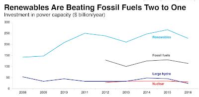 Inversiones en energía