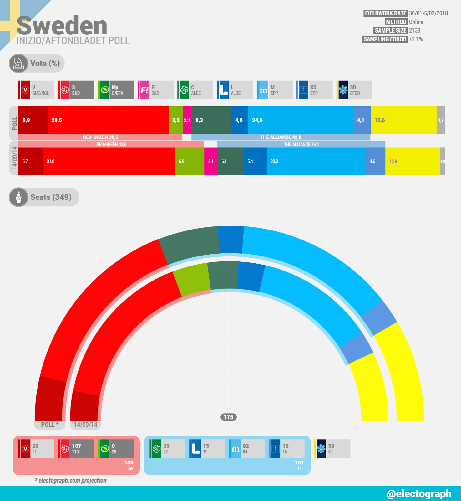 SWEDEN Inizio poll chart for Aftonbladet, February 2018
