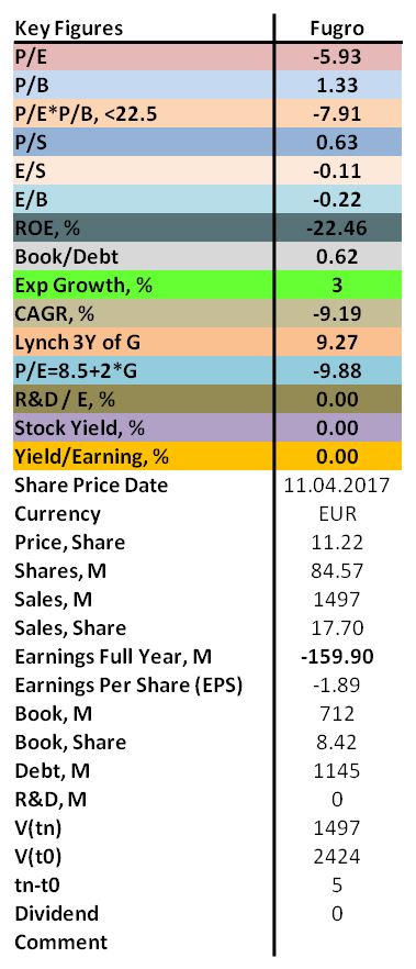 Contrarian analysis of Fugro 2018 with P/E, P/B, ROE as well as dividend.