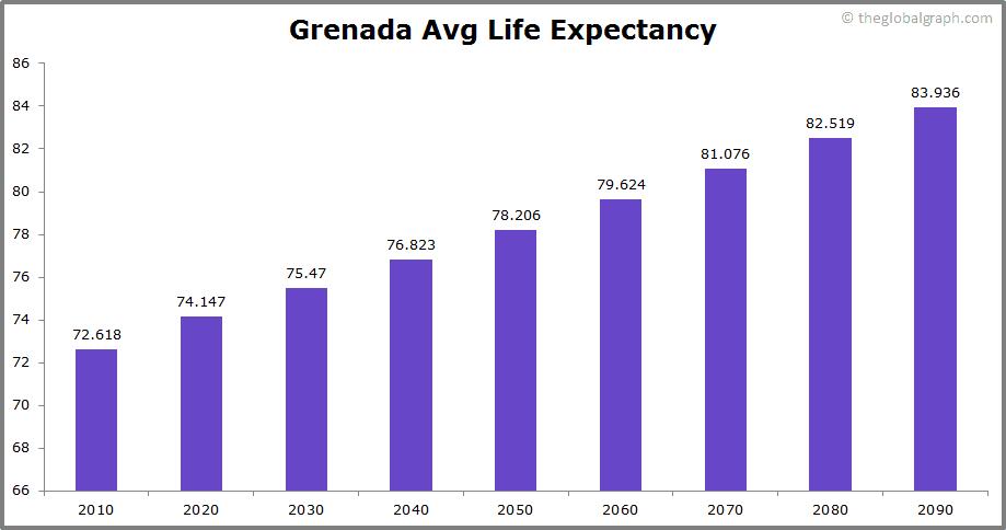 Grenada  Avg Life Expectancy