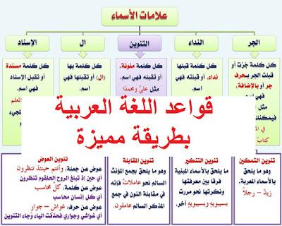 تحميل قواعد اللغة العربية بطريقة مبسطة | حقائق عن اللغة العربية