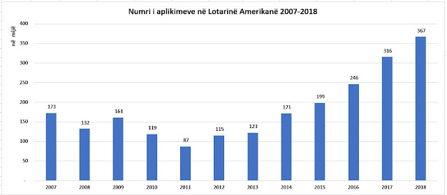 More than 13% of Albanians applyed for the US Lottery,  twice as much as 10 years ago