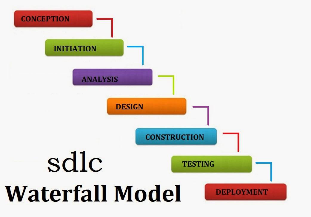 Jelaskan waterfall model dalam sdlc brainstorm for System development life cycle waterfall model