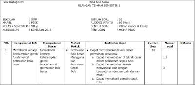 Download Kisi Kisi UTS PJOK Kelas 7 Semester 1/ Ganjil Kurikulum 2013/ kurtilas/ k 13 tahun 2017 2018. www.soalbagus.com