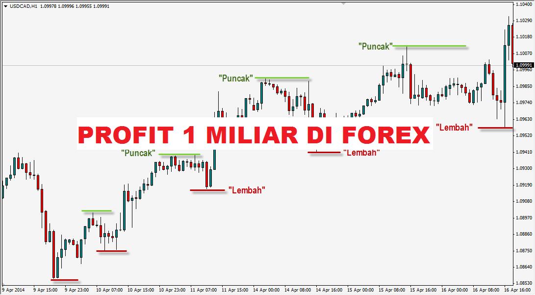 Trik trading forex pasti profit оберлехнер психология рынка forex pdf