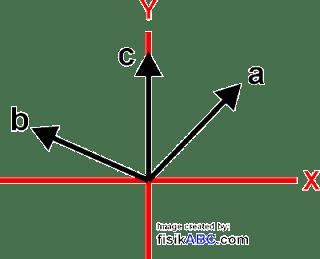 Penjumlahan Vektor Secara Analitis