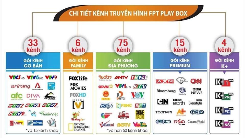 danh sach kenh fpt play box