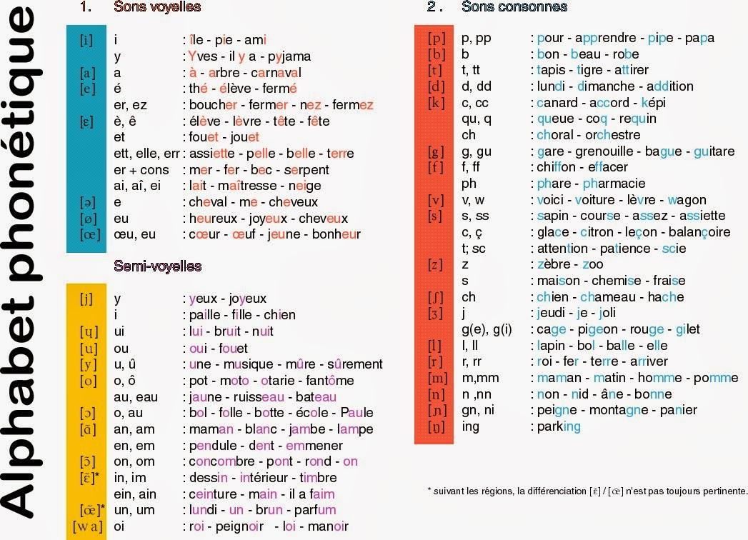 phonétique anglaise pdf