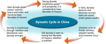 civilizations arose essay Dbq essay ancient china trying to find chinatown essay  early civilizations arose in the river valleys of mesopotamia, ewpt, china, and india.