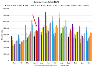 A Few Comments on May Existing Home Sales