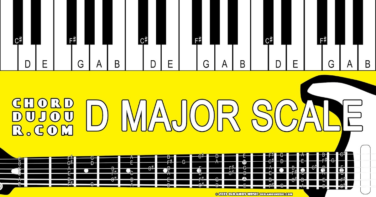 Easy bm guitar chord