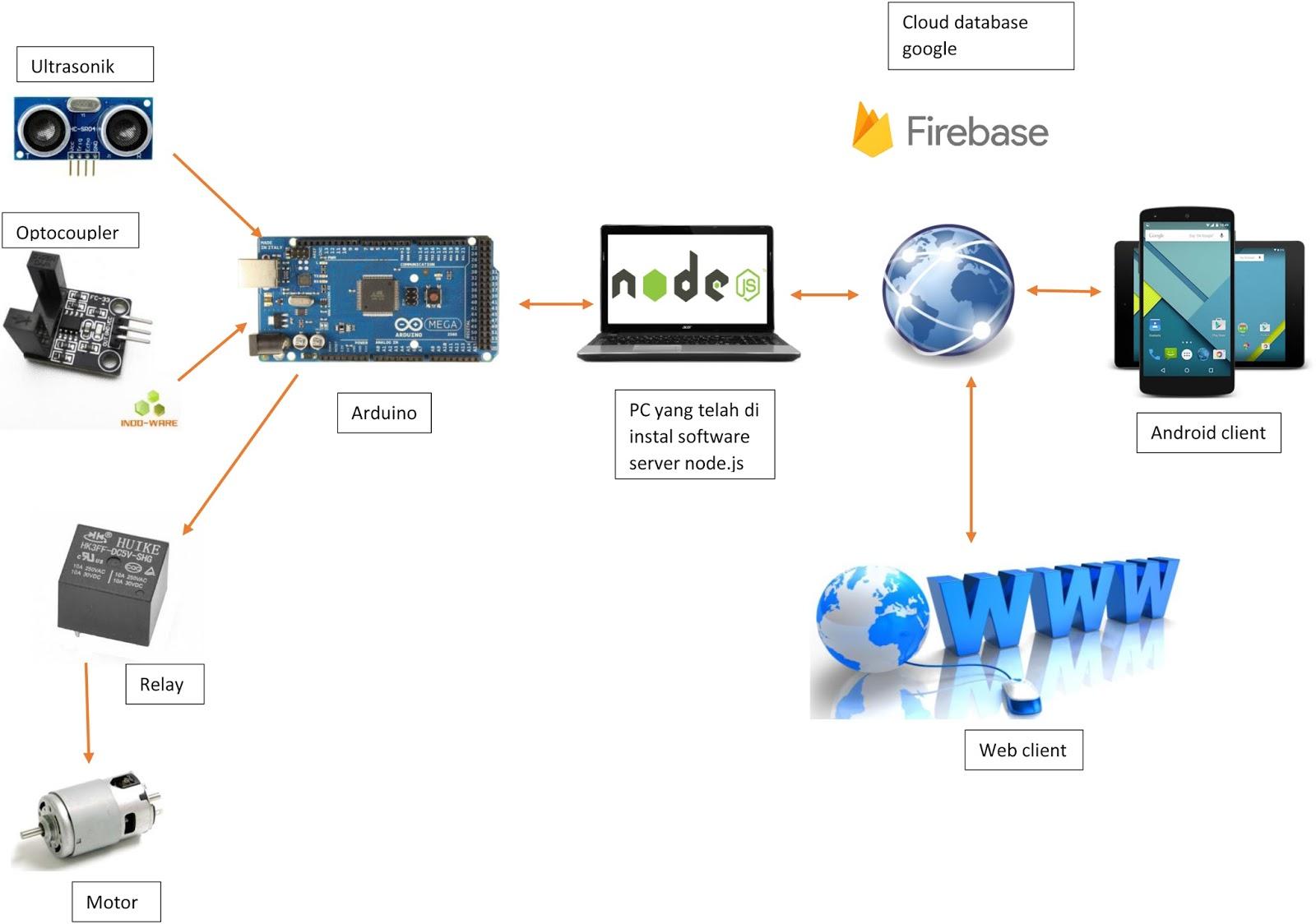 kode sumber sistem perdagangan otomatis