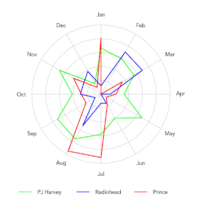 Funky music in funky months: Does my taste of music change over the year?