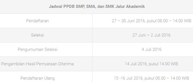 Jadwal PPDB SMP/MTs, SMA/MA, dan SMK Kota Bandung 2016/2017 Jalur Akademik