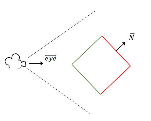 3D 空間中的正方體以及攝影機的俯視圖示意圖