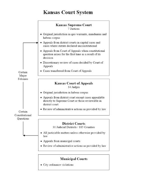 First Judicial Circuit Judges