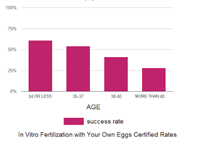 IVF-with-your-own-eggs-and-sperm-donation