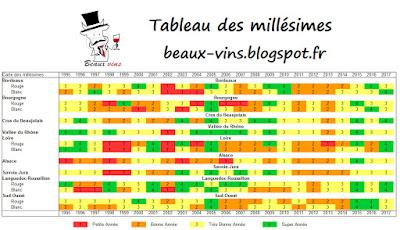 Vin : Tableau des millésimes de 1995 à 2017 Beaux-Vins blog oenologie dégustation