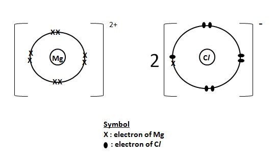 electron dot diagram for co