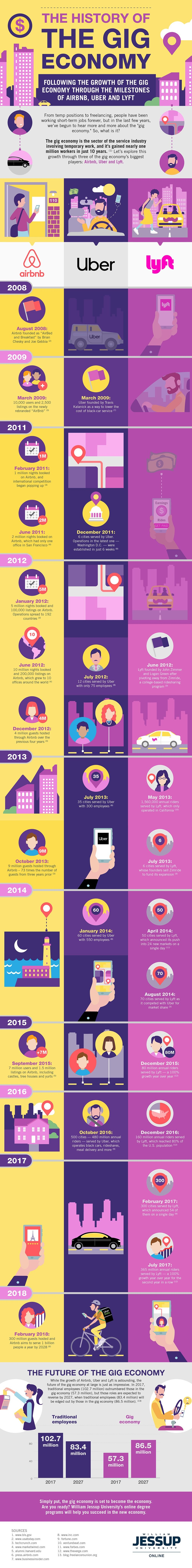 The History of The Gig Economy
