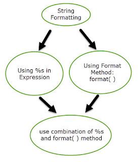 String formatting in Python Programming Language