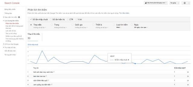 Biểu đồ lưu lượng tìm kiếm trên website