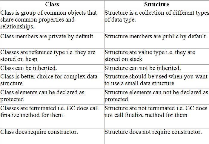 c# difference between and