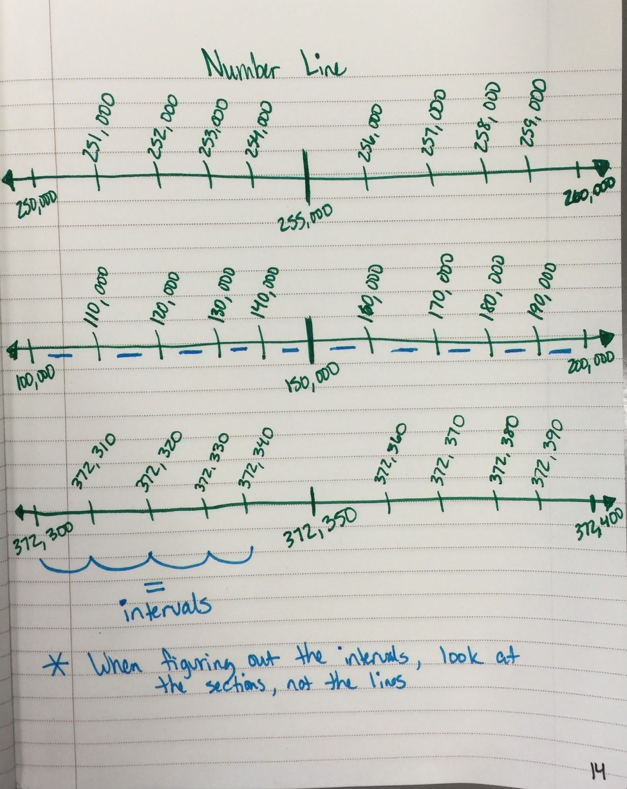 The 4th grade may niacs place value expanded form and number line x 100 3 x 10 7 x 1 today we focused on putting these numbers on a number line and correctly identifying the intervals of the number lines falaconquin