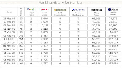 ranking history for kombor