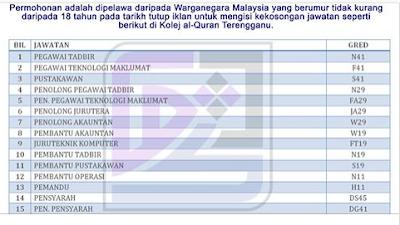 Kolej Al Quran Terengganu Kerja Kosong