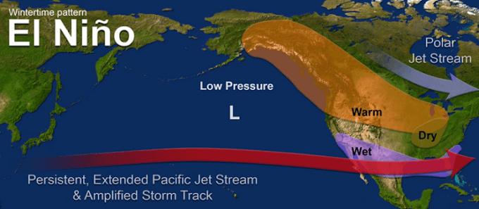 What are El Nino and LA Nina ? And its effect?