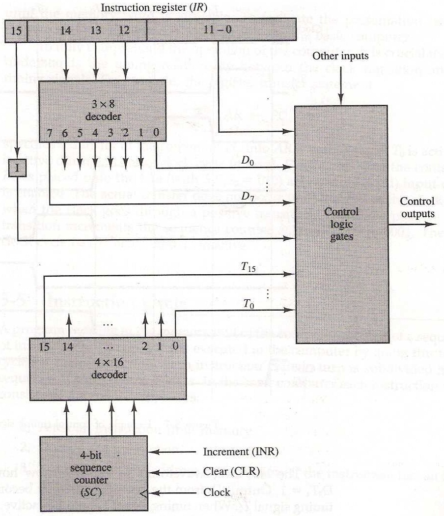 fig: control unit of a basic computer
