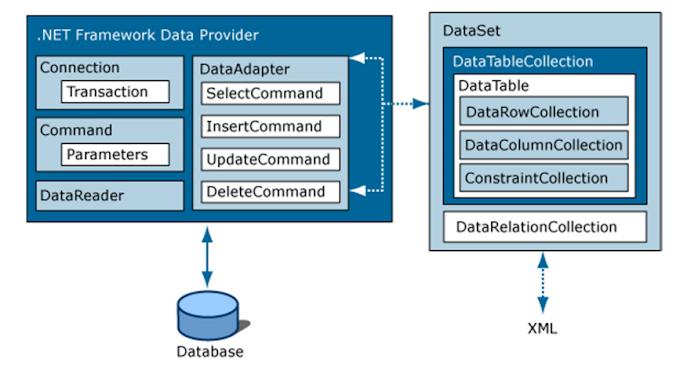 [C#][Basic][Chương VIII] DATA PROCESSING WITH ADO.NET (XỬ LÝ DỮ LIỆU VỚI ADO.NET)